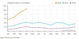 Flatbed Load to Truck Ratio